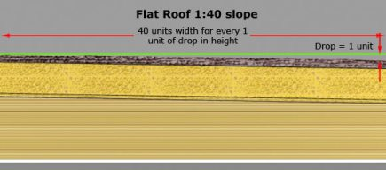 flat roof slope