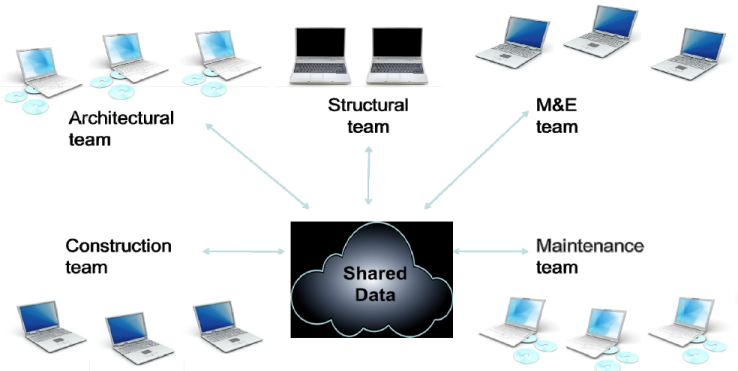 sharing information in bim