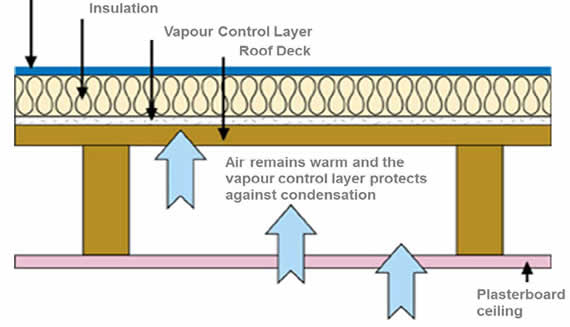 Warm Roofs Construction Amp The Roof System Whether Cold Or