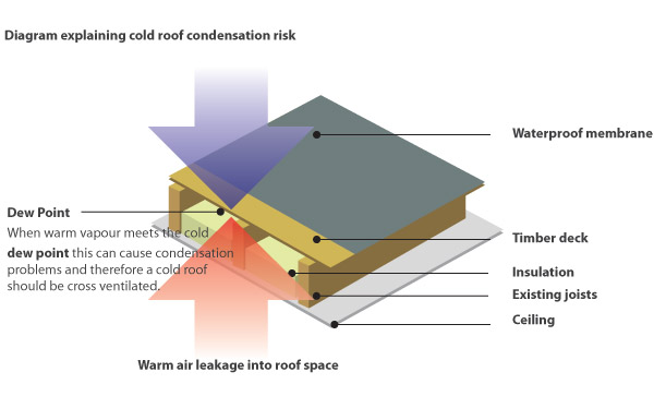 Flat Roof Build Ups Cold Amp Warm Flat Roof Construction