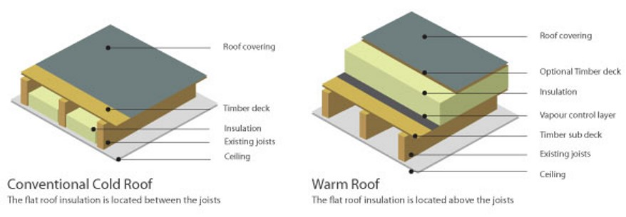 Warm Flat Roof Insulation Flat Roof Build Ups