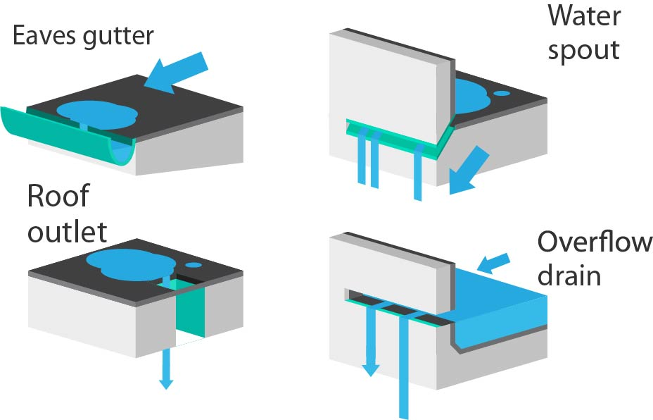 Rainwater Outlets In Flat Roof Design Iko Polymeric